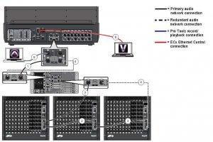 Avid VENUE S6L AVB Network